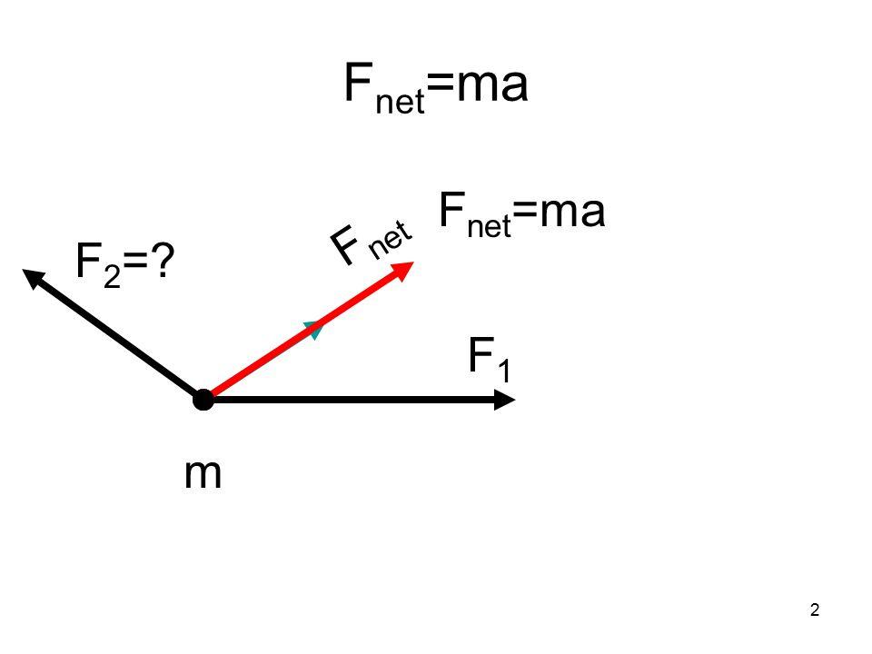 2 F net =ma F1F1 m F net F 2 =