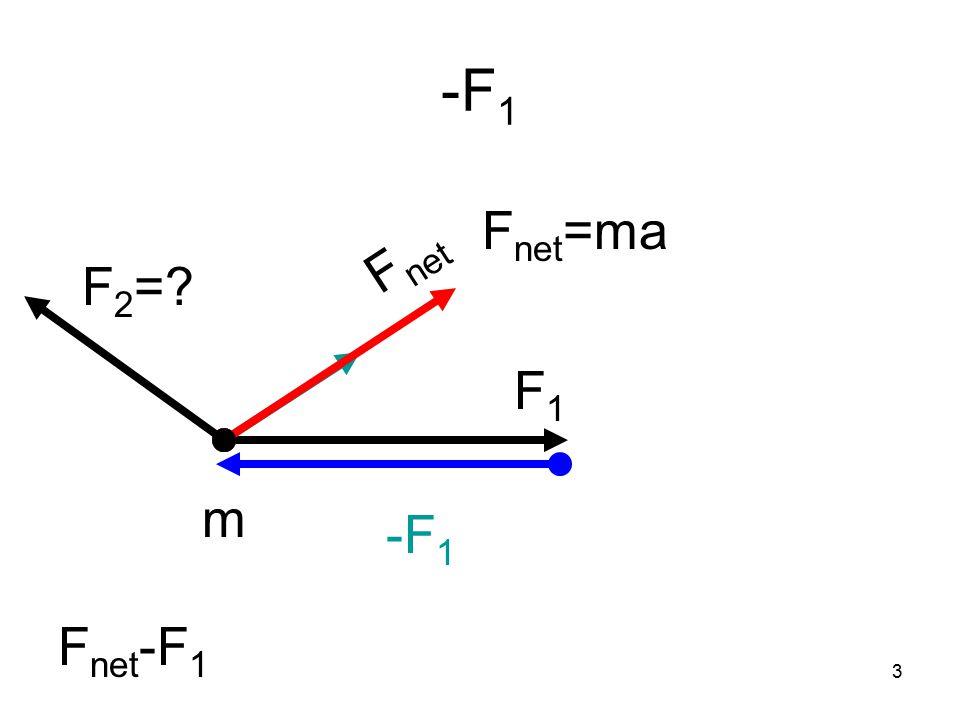 3 -F 1 F1F1 m F net F net -F 1 F 2 = -F 1 F net =ma