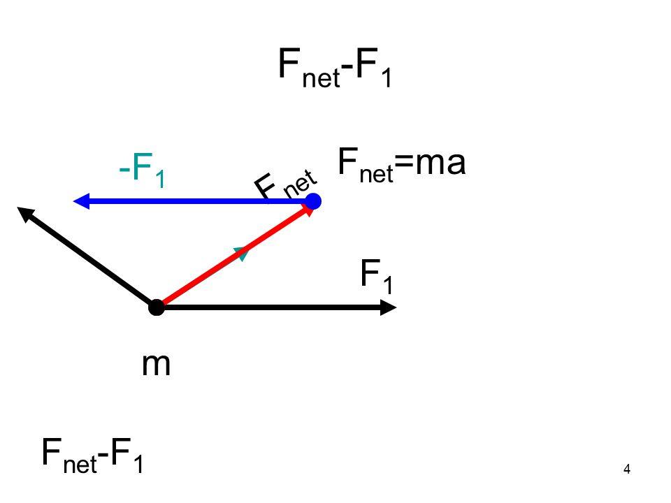 4 F net -F 1 F1F1 m F net F net -F 1 -F 1 F net =ma