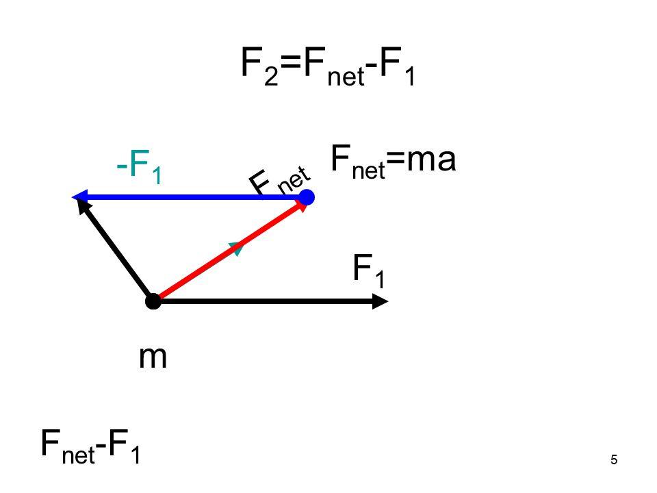5 F 2 =F net -F 1 F1F1 m F net F net -F 1 F net =ma -F 1