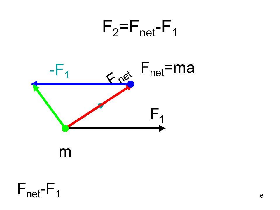 6 F 2 =F net -F 1 F1F1 m F net F net -F 1 F net =ma -F 1