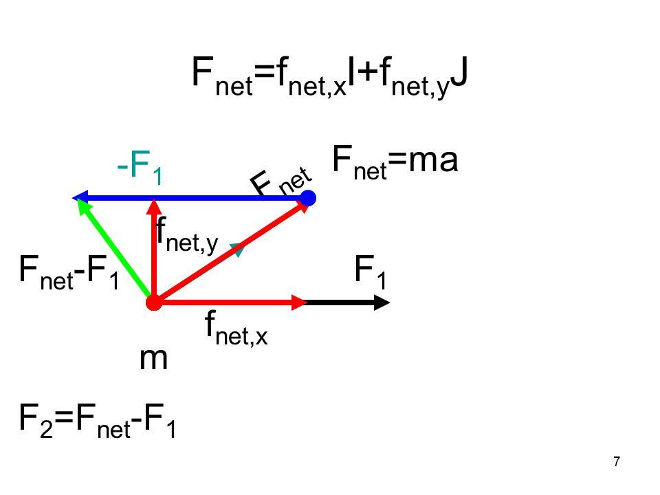7 F net =f net,x I+f net,y J F1F1 m F net F net -F 1 F net =ma -F 1 F 2 =F net -F 1 f net,x f net,y