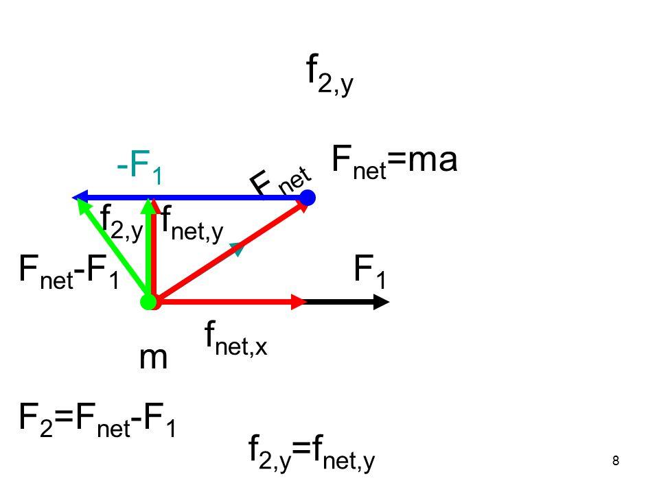 8 f 2,y F1F1 m F net F net -F 1 F net =ma -F 1 F 2 =F net -F 1 f 2,y =f net,y f net,x f net,y f 2,y