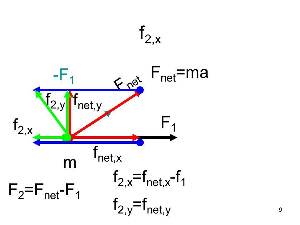 9 f 2,x F1F1 m F net F net =ma -F 1 F 2 =F net -F 1 f 2,x =f net,x -f 1 f 2,y =f net,y f net,x f net,y f 2,y f 2,x