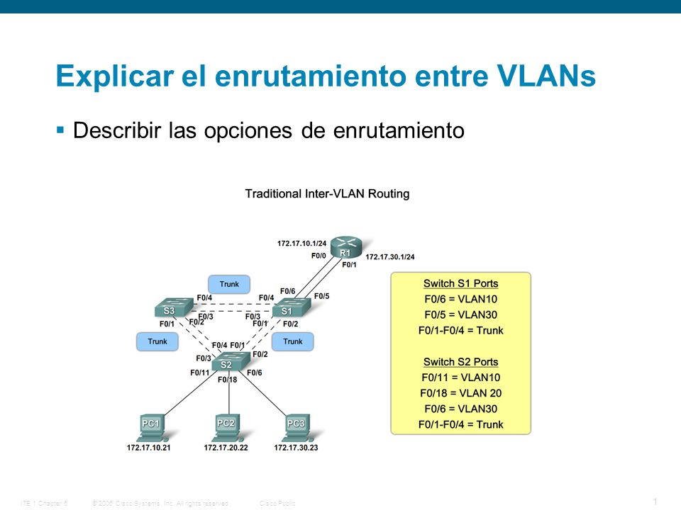 © 2006 Cisco Systems, Inc. All rights reserved.Cisco PublicITE 1 Chapter 6 1 Explicar el enrutamiento entre VLANs  Describir las opciones de enrutami
