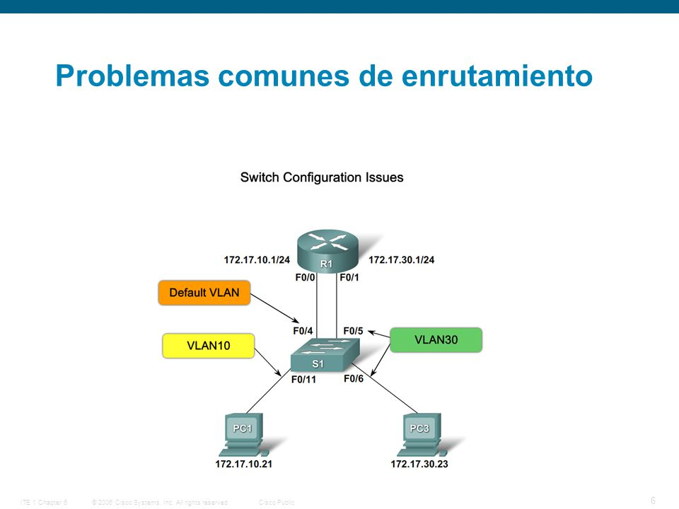 © 2006 Cisco Systems, Inc. All rights reserved.Cisco PublicITE 1 Chapter 6 6 Problemas comunes de enrutamiento