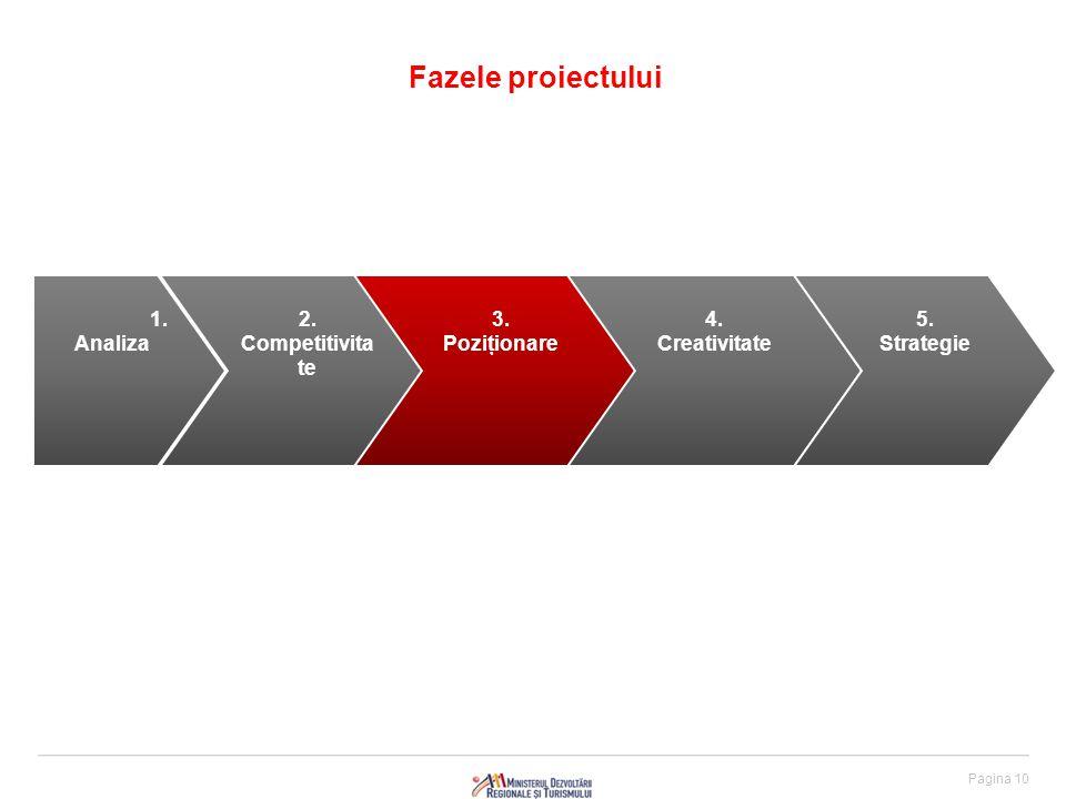 Pagina 10 Fazele proiectului 1. Analiza 2. Competitivita te 3.