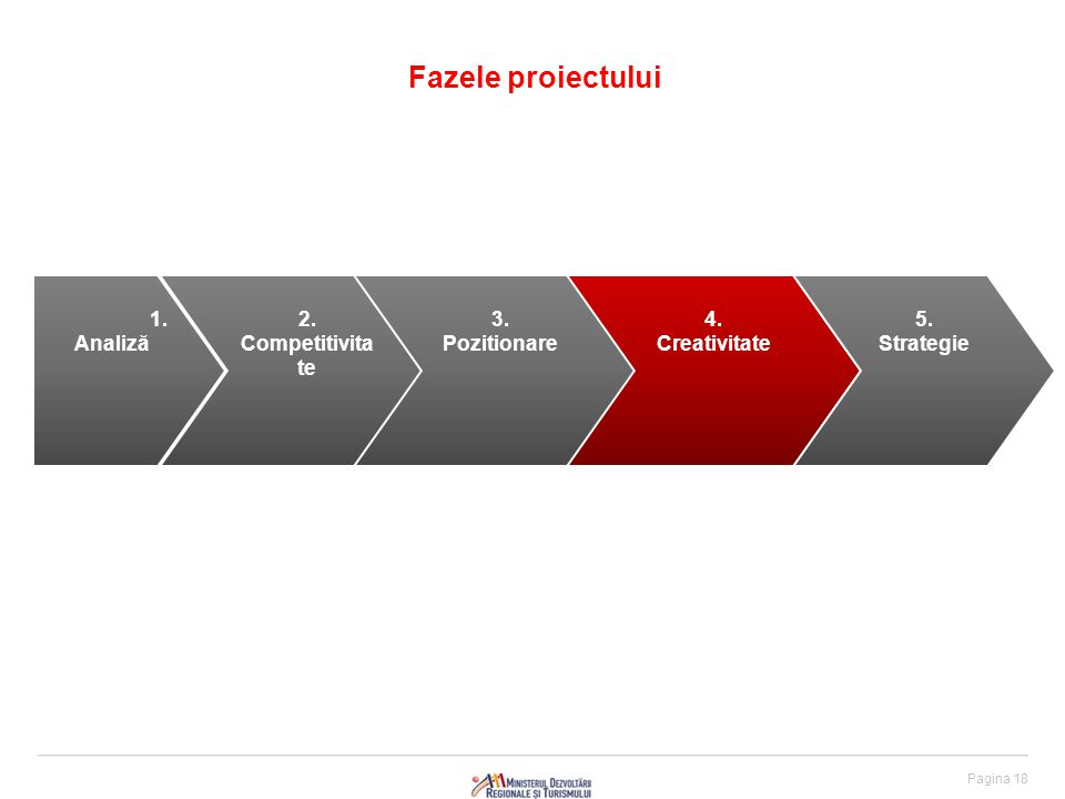 Pagina 18 Fazele proiectului 1. Analiză 2. Competitivita te 3.