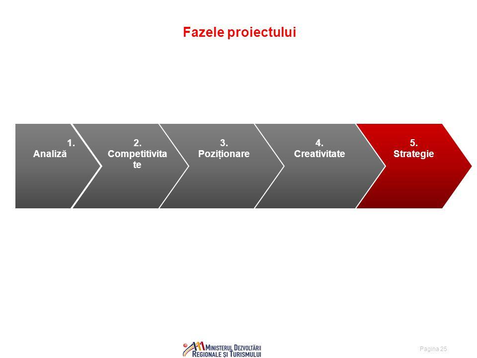 Pagina 25 Fazele proiectului 1. Analiză 2. Competitivita te 3.