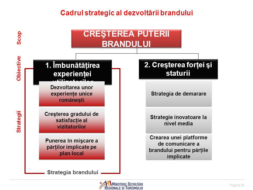 Cadrul strategic al dezvoltării brandului CREŞTEREA PUTERII BRANDULUI 1.