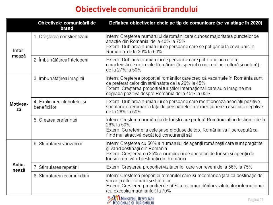 Obiectivele comunicării brandului Pagina 27 Obiectivele comunicării de brand Definirea obiectivelor cheie pe tip de comunicare (se va atinge în 2020) Infor- mează 1.