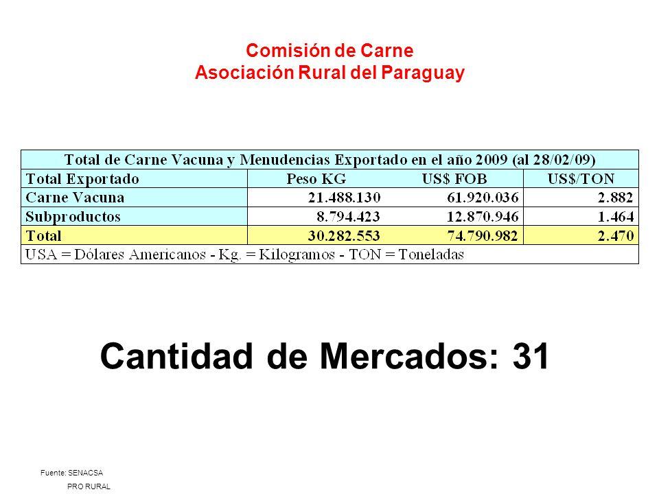 Comisión de Carne Asociación Rural del Paraguay Cantidad de Mercados: 31 Fuente: SENACSA PRO RURAL