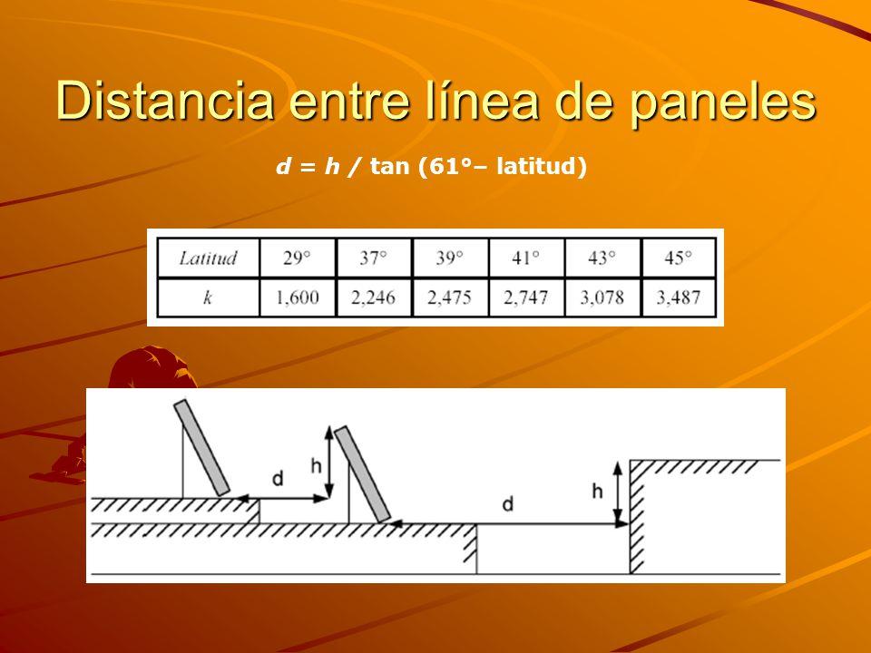 Distancia entre línea de paneles d = h / tan (61°– latitud)