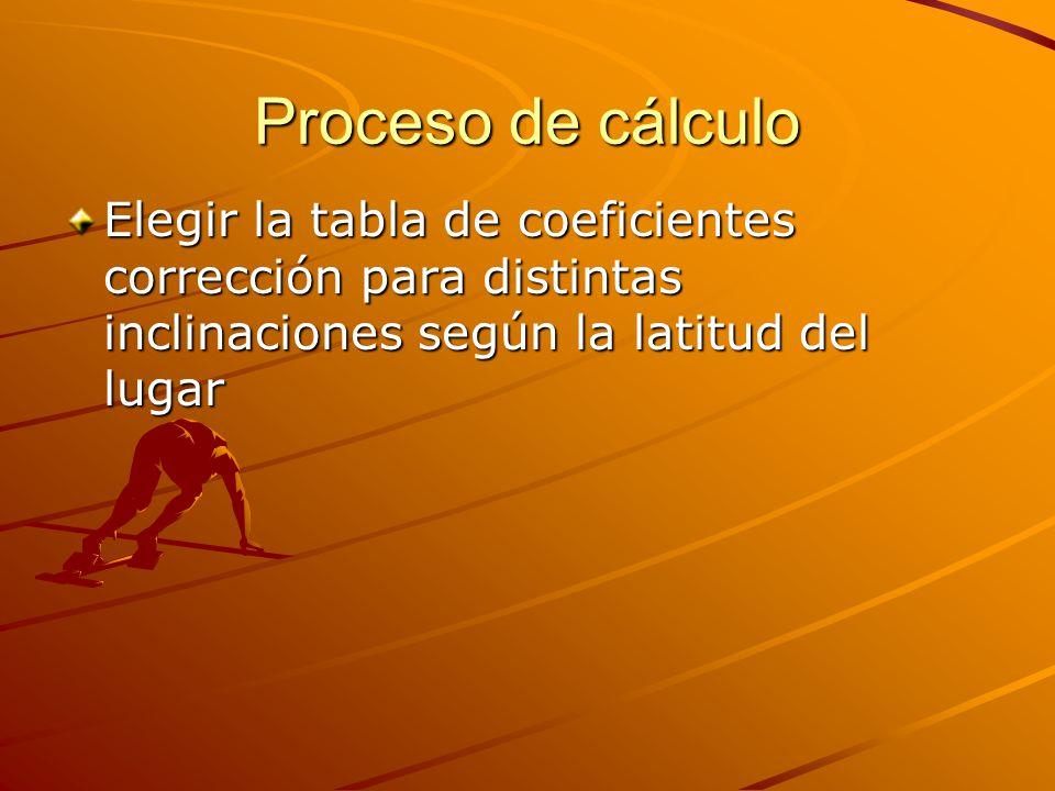 Proceso de cálculo Elegir la tabla de coeficientes corrección para distintas inclinaciones según la latitud del lugar