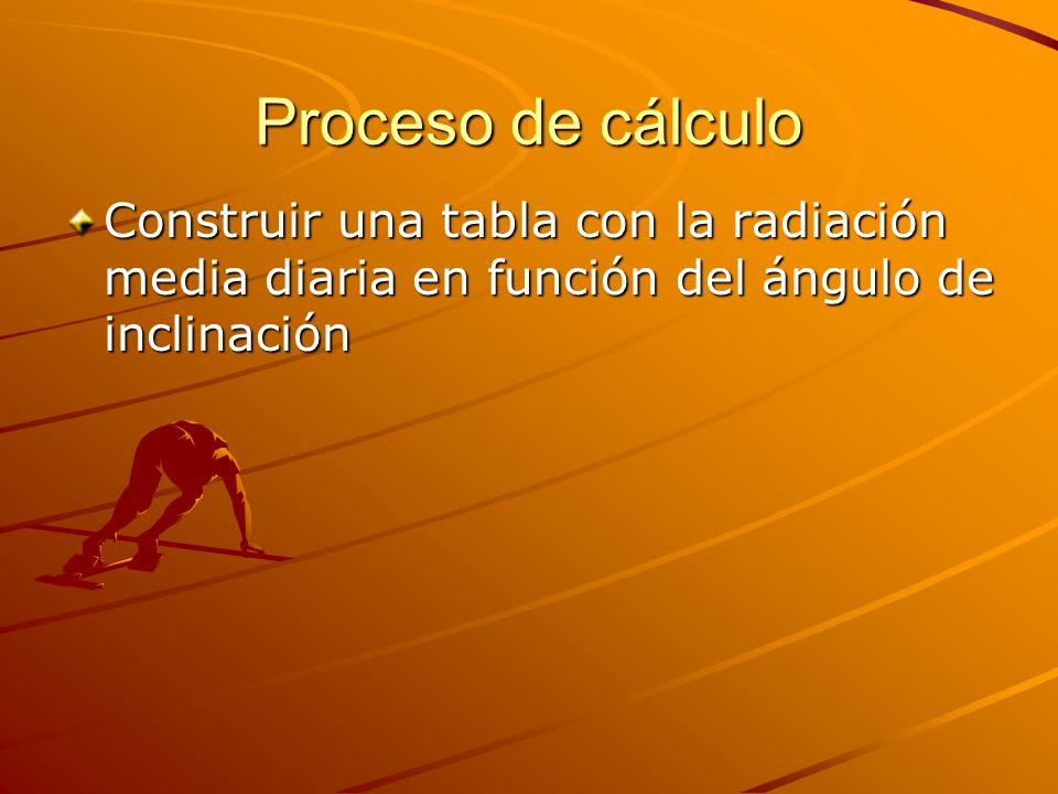 Proceso de cálculo Construir una tabla con la radiación media diaria en función del ángulo de inclinación