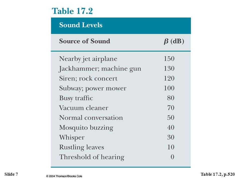 Slide 7Table 17.2, p.520