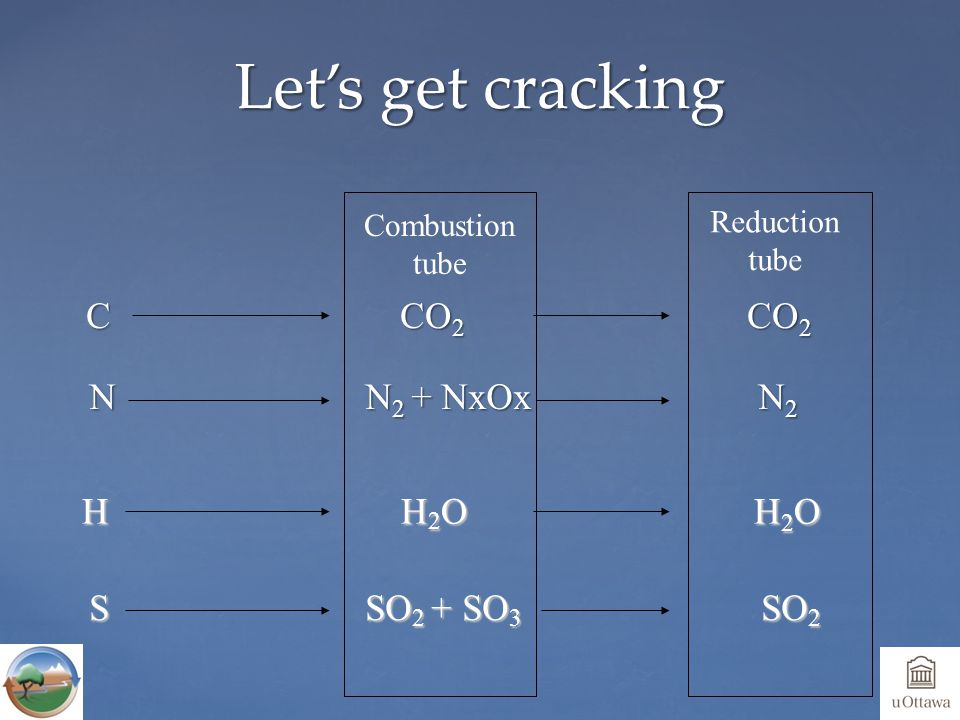 C CO 2 CO 2 C CO 2 CO 2 Let's get cracking H H 2 OH 2 O S SO 2 + SO 3 SO 2 Combustion tube Reduction tube N N 2 + NxOx N 2
