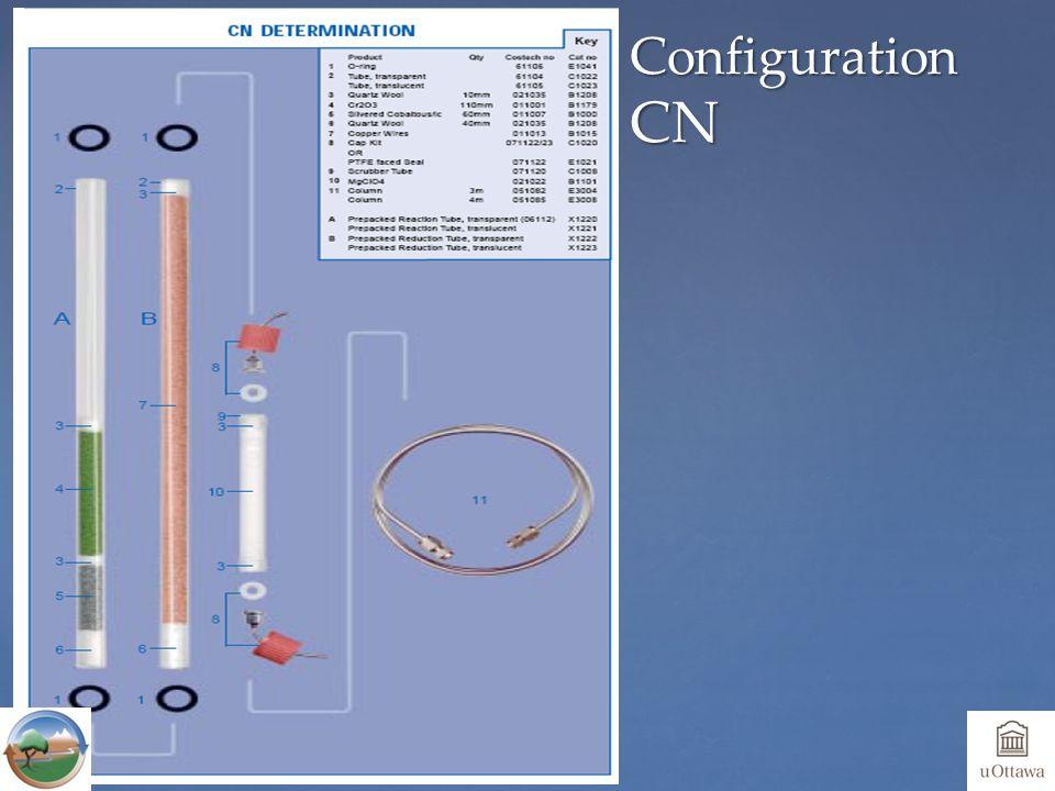 Configuration CN