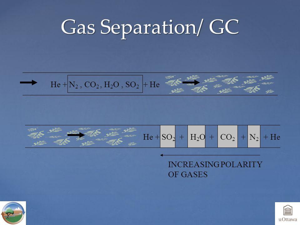 Gas Separation/ GC He + N 2, CO 2, H 2 O, SO 2 + He He + SO 2 + H 2 O + CO 2 + N 2 + He INCREASING POLARITY OF GASES