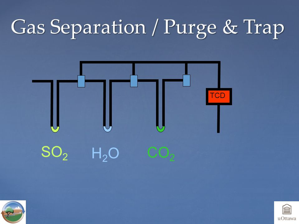Gas Separation / Purge & Trap TCD SO 2 H2OH2O CO 2