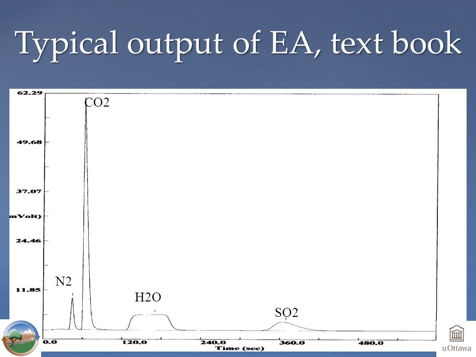 Typical output of EA, text book N2 CO2 H2O SO2