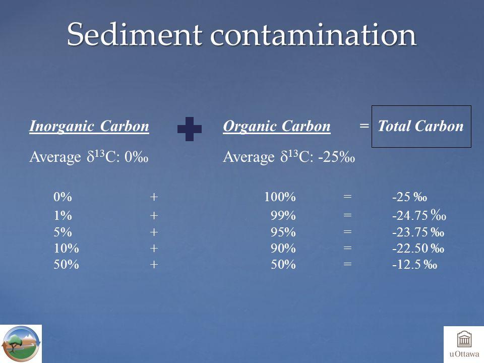Sediment contamination Inorganic Carbon Average  13 C: 0‰ = Total CarbonOrganic Carbon Average  13 C: -25‰ 0%+ 100%=-25 ‰ 1%+ 99%=-24.75 ‰ 5%+ 95%= -23.75 ‰ 10%+ 90%= -22.50 ‰ 50%+ 50%= -12.5 ‰