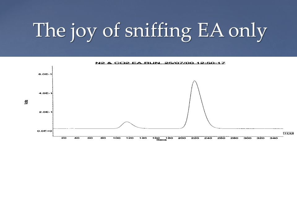 The joy of sniffing EA only Mass spectrometer output TCD output from EA MagnetPeakjump N2N2 CO 2 Mass 28, 29 Mass 44,45,46