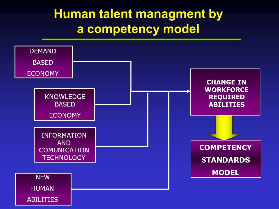 Human talent managment by a competency model KNOWLEDGE BASED ECONOMY INFORMATION AND COMUNICATION TECHNOLOGY NEW HUMAN ABILITIES CHANGE IN WORKFORCE REQUIRED ABILITIES DEMAND BASED ECONOMY COMPETENCY STANDARDS MODEL