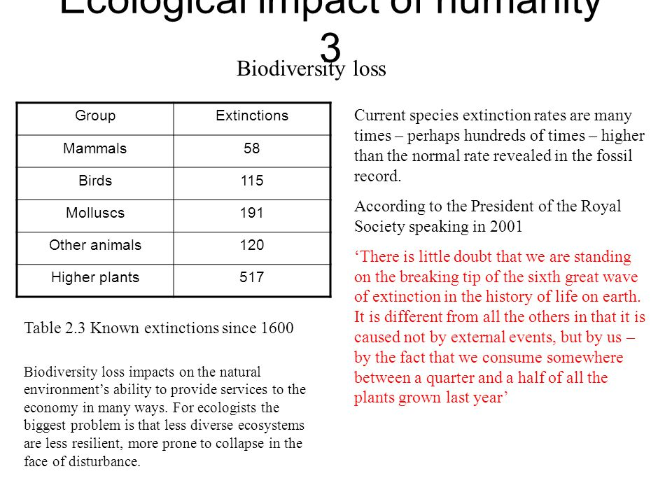 Ecological impact of humanity 3 Biodiversity loss GroupExtinctions Mammals58 Birds115 Molluscs191 Other animals120 Higher plants517 Table 2.3 Known ex