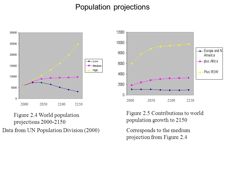 Population projections Figure 2.4 World population projections 2000-2150 2000 2050 2100 2150 Data from UN Population Division (2000) Figure 2.5 Contri