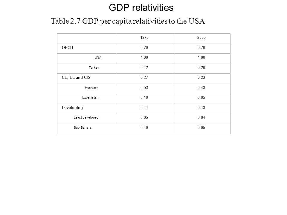 GDP relativities 19752005 OECD0.70 USA 1.00 Turkey 0.120.20 CE, EE and CIS0.270.23 Hungary 0.530.43 Uzbekistan 0.100.05 Developing0.110.13 Least devel
