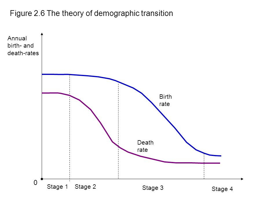 Death rate 0 Figure 2.6 The theory of demographic transition Annual birth- and death-rates Birth rate Stage 1Stage 2 Stage 3 Stage 4