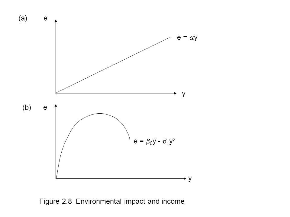 Figure 2.8 Environmental impact and income e =  y (b) e (a) e y y e =  0 y -  1 y 2