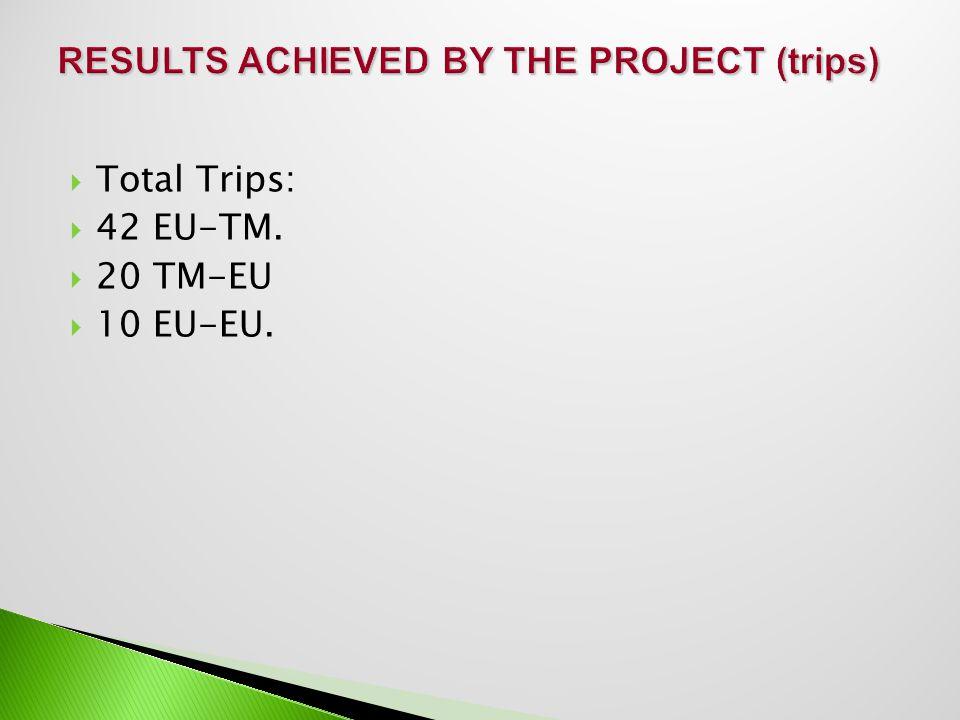  Total Trips:  42 EU-TM.  20 TM-EU  10 EU-EU.