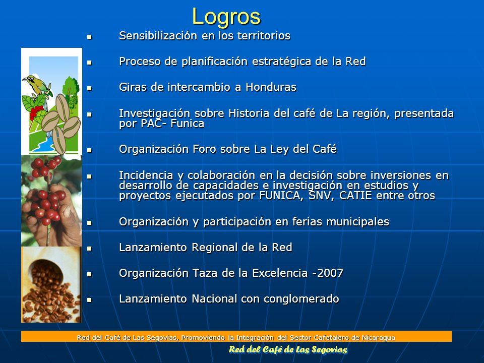 Red del Café de Las Segovias, Promoviendo la Integración del Sector Cafetalero de NicaraguaLogros Sensibilización en los territorios Sensibilización en los territorios Proceso de planificación estratégica de la Red Proceso de planificación estratégica de la Red Giras de intercambio a Honduras Giras de intercambio a Honduras Investigación sobre Historia del café de La región, presentada por PAC- Funica Investigación sobre Historia del café de La región, presentada por PAC- Funica Organización Foro sobre La Ley del Café Organización Foro sobre La Ley del Café Incidencia y colaboración en la decisión sobre inversiones en desarrollo de capacidades e investigación en estudios y proyectos ejecutados por FUNICA, SNV, CATIE entre otros Incidencia y colaboración en la decisión sobre inversiones en desarrollo de capacidades e investigación en estudios y proyectos ejecutados por FUNICA, SNV, CATIE entre otros Organización y participación en ferias municipales Organización y participación en ferias municipales Lanzamiento Regional de la Red Lanzamiento Regional de la Red Organización Taza de la Excelencia -2007 Organización Taza de la Excelencia -2007 Lanzamiento Nacional con conglomerado Lanzamiento Nacional con conglomerado Red del Café de Las Segovias