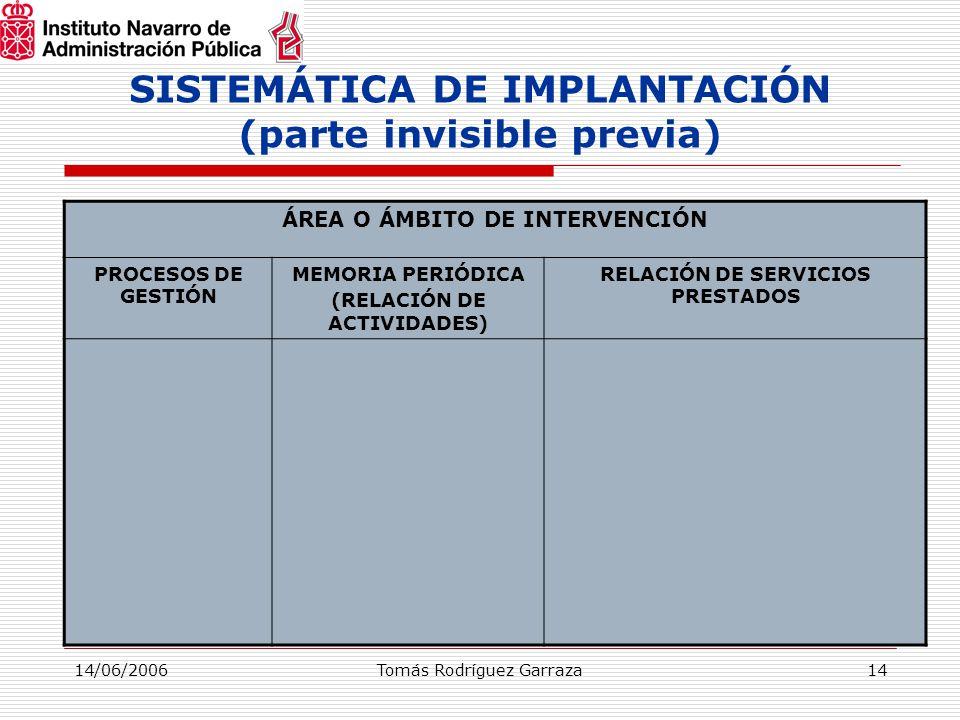 14/06/2006Tomás Rodríguez Garraza14 SISTEMÁTICA DE IMPLANTACIÓN (parte invisible previa) ÁREA O ÁMBITO DE INTERVENCIÓN PROCESOS DE GESTIÓN MEMORIA PERIÓDICA (RELACIÓN DE ACTIVIDADES) RELACIÓN DE SERVICIOS PRESTADOS