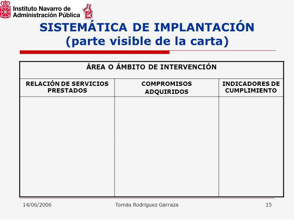 14/06/2006Tomás Rodríguez Garraza15 SISTEMÁTICA DE IMPLANTACIÓN (parte visible de la carta) ÁREA O ÁMBITO DE INTERVENCIÓN RELACIÓN DE SERVICIOS PRESTADOS COMPROMISOS ADQUIRIDOS INDICADORES DE CUMPLIMIENTO