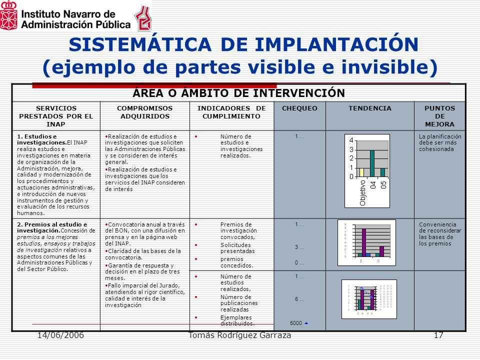 14/06/2006Tomás Rodríguez Garraza17 SISTEMÁTICA DE IMPLANTACIÓN (ejemplo de partes visible e invisible) ÁREA O ÁMBITO DE INTERVENCIÓN SERVICIOS PRESTADOS POR EL INAP COMPROMISOS ADQUIRIDOS INDICADORES DE CUMPLIMIENTO CHEQUEOTENDENCIAPUNTOS DE MEJORA 1.