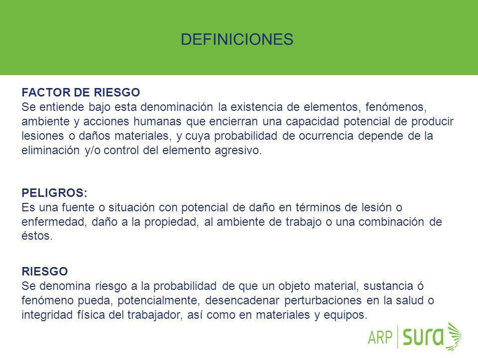 ARP SURA FACTOR DE RIESGO Se entiende bajo esta denominación la existencia de elementos, fenómenos, ambiente y acciones humanas que encierran una capa