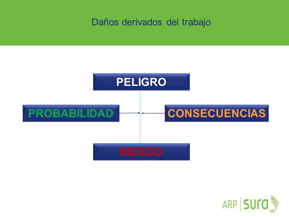ARP SURA PELIGRO RIESGO CONSECUENCIASPROBABILIDAD Daños derivados del trabajo