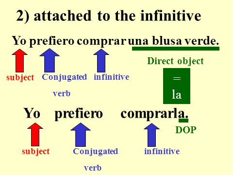 Yo prefiero comprar una blusa verde. Conjugated verb infinitive 1) before the conjugated verb.