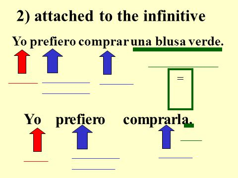 Yo prefiero comprar una blusa verde. __________ _______ 1) before the conjugated verb.