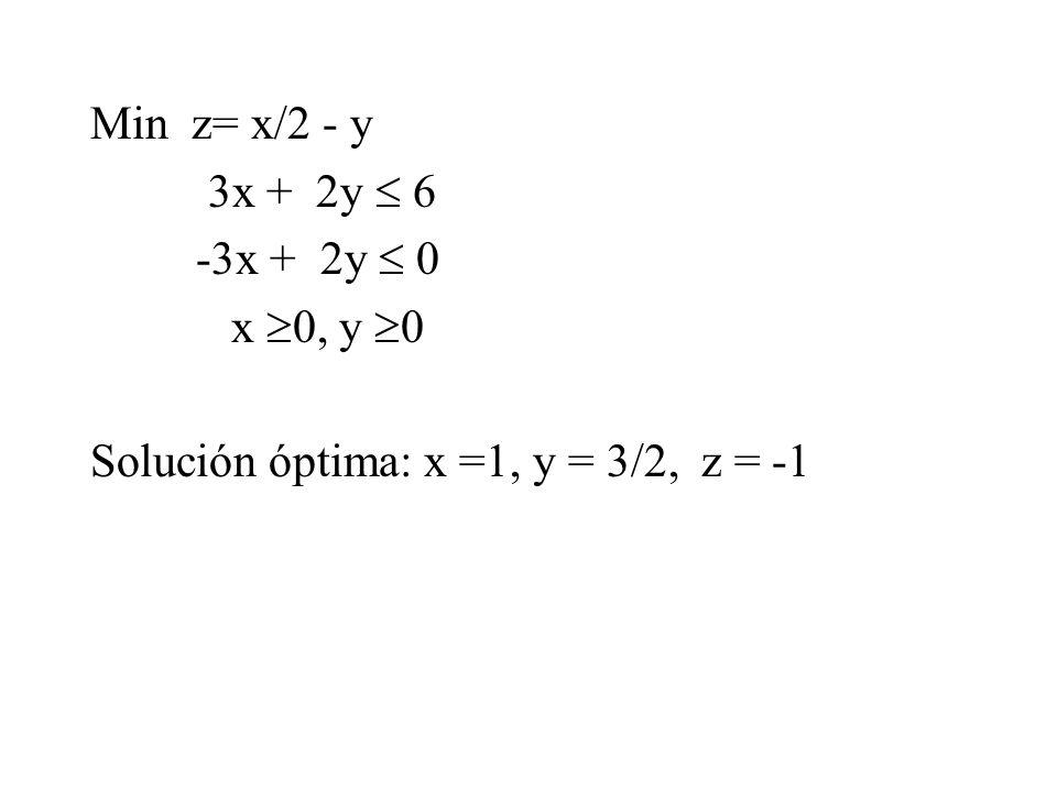 Min z= x/2 - y 3x + 2y  6 -3x + 2y  0 x  0, y  0 Solución óptima: x =1, y = 3/2, z = -1