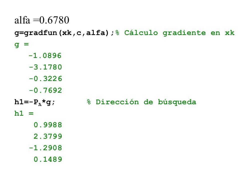 alfa =0.6780 g=gradfun(xk,c,alfa);% Cálculo gradiente en xk g = -1.0896 -3.1780 -0.3226 -0.7692 h1=-P A *g;% Dirección de búsqueda h1 = 0.9988 2.3799 -1.2908 0.1489