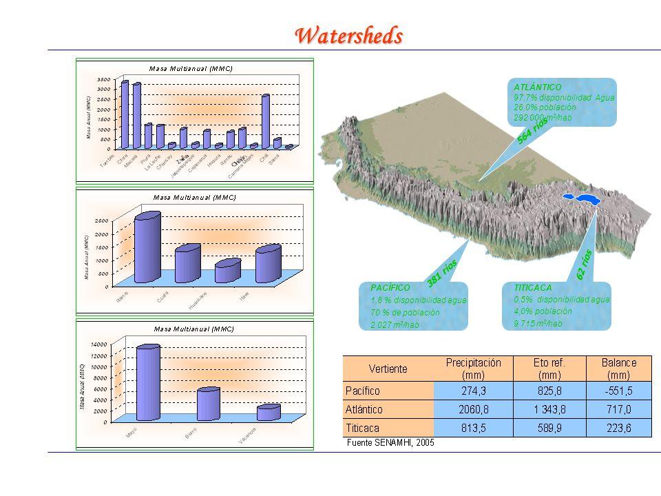 Marzo, 2009 Incorporación de la Gestión del Riesgo y/o Adaptación al Cambio Climático en el Sector Agropecuario Watersheds TITICACA 0,5% disponibilidad agua 4,0% población 9 715 m 3 /hab 62 ríos ATLÁNTICO 97,7% disponibilidad Agua 26,0% población 292 000 m 3 /hab 564 ríos PACÍFICO 1,8 % disponibilidad agua 70 % de población 2 027 m 3 /hab 381 ríos