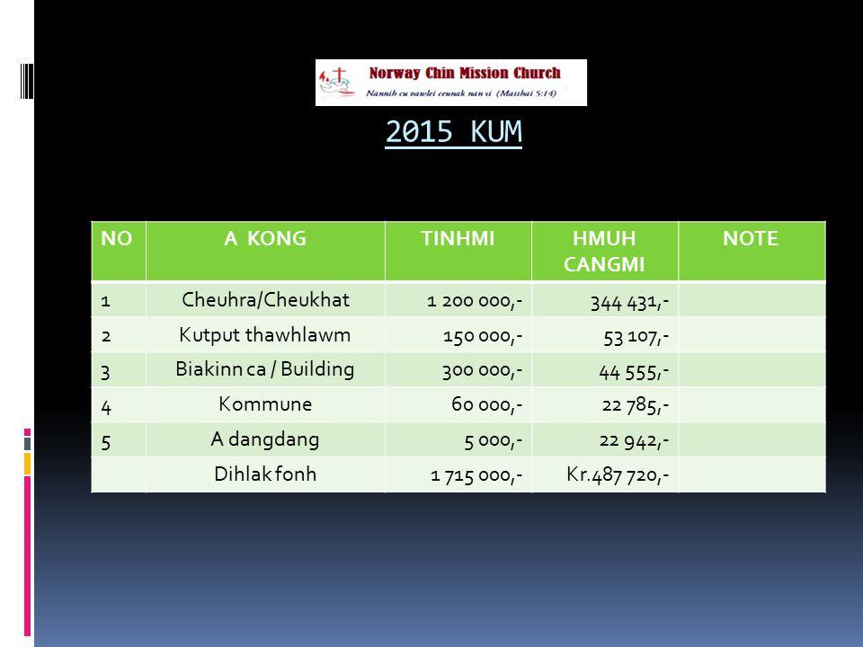 2015 KUM NOA KONGTINHMIHMUH CANGMI NOTE 1Cheuhra/Cheukhat1 200 000,-344 431,- 2Kutput thawhlawm150 000,-53 107,- 3Biakinn ca / Building300 000,-44 555