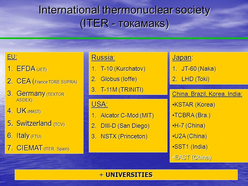 International thermonuclear society (ITER - токамакs) USA: 1.Alcator C-Mod (MIT) 2.DIII-D (San Diego) 3.NSTX (Princeton) Russia: 1.T-10 (Kurchatov) 2.Globus (Ioffe) 3.T-11M (TRINITI) EU: 1.EFDA (JET) 2.CEA ( France TORE SUPRA) 3.Germany (TEXTOR ASDEX) 4.UK ( MAST ) 5.Switzerland ( TCV) 6.Italy (FTU) 7.CIEMAT (ITER, Spain) Japan: 1.JT-60 (Naka) 2.LHD (Toki) China, Brazil, Korea, India: KSTAR (Korea)KSTAR (Korea) TCBRA (Bra.)TCBRA (Bra.) H-7 (China)H-7 (China) U2A (China)U2A (China) SST1 (India)SST1 (India) EAST (China)EAST (China) + UNIVERSITIES