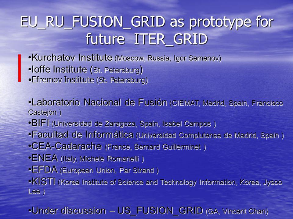 EU_RU_FUSION_GRID as prototype for future ITER_GRID Kurchatov Institute (Moscow, Russia, Igor Semenov)Kurchatov Institute (Moscow, Russia, Igor Semenov) Ioffe Institute ( St.