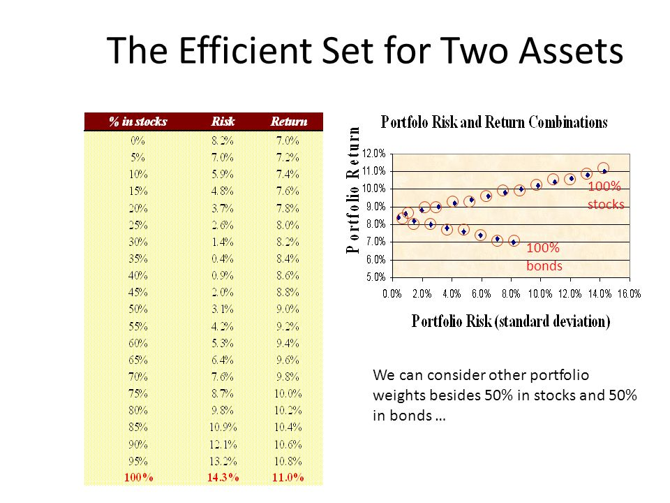 The Efficient Set for Two Assets We can consider other portfolio weights besides 50% in stocks and 50% in bonds … 100% bonds 100% stocks