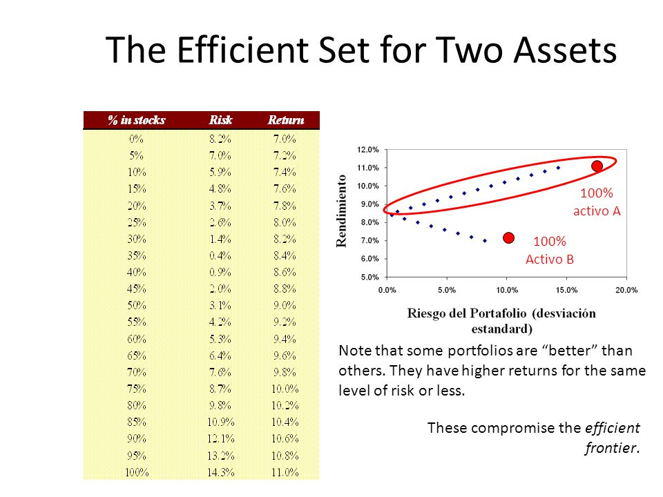 """The Efficient Set for Two Assets 100% activo A 100% Activo B Note that some portfolios are """"better"""" than others. They have higher returns for the same"""